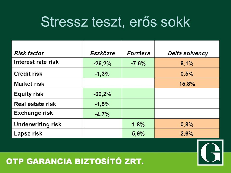Stressz teszt, erős sokk Risk factorEszközreForrásra Delta solvency Interest rate risk -26,2%-7,6%8,1% Credit risk-1,3% 0,5% Market risk 15,8% Equity risk-30,2% Real estate risk-1,5% Exchange risk -4,7% Underwriting risk 1,8%0,8% Lapse risk 5,9%2,6%