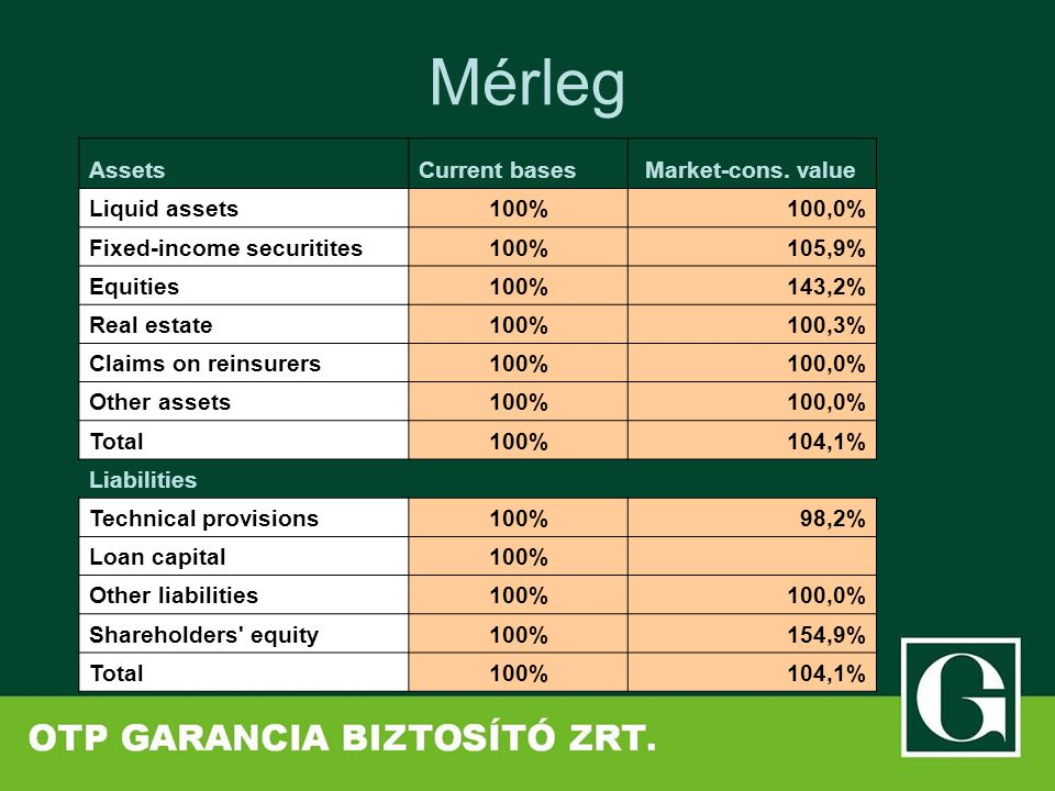 Mérleg AssetsCurrent bases Market-cons. value Liquid assets100%100,0% Fixed-income securitites100%105,9% Equities100%143,2% Real estate100%100,3% Clai