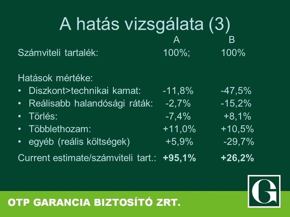 A hatás vizsgálata (3) A B Számviteli tartalék:100%; 100% Hatások mértéke: Diszkont>technikai kamat: -11,8% -47,5% Reálisabb halandósági ráták: -2,7% -15,2% Törlés: -7,4% +8,1% Többlethozam: +11,0% +10,5% egyéb (reális költségek) +5,9% -29,7% Current estimate/számviteli tart.:+95,1% +26,2%