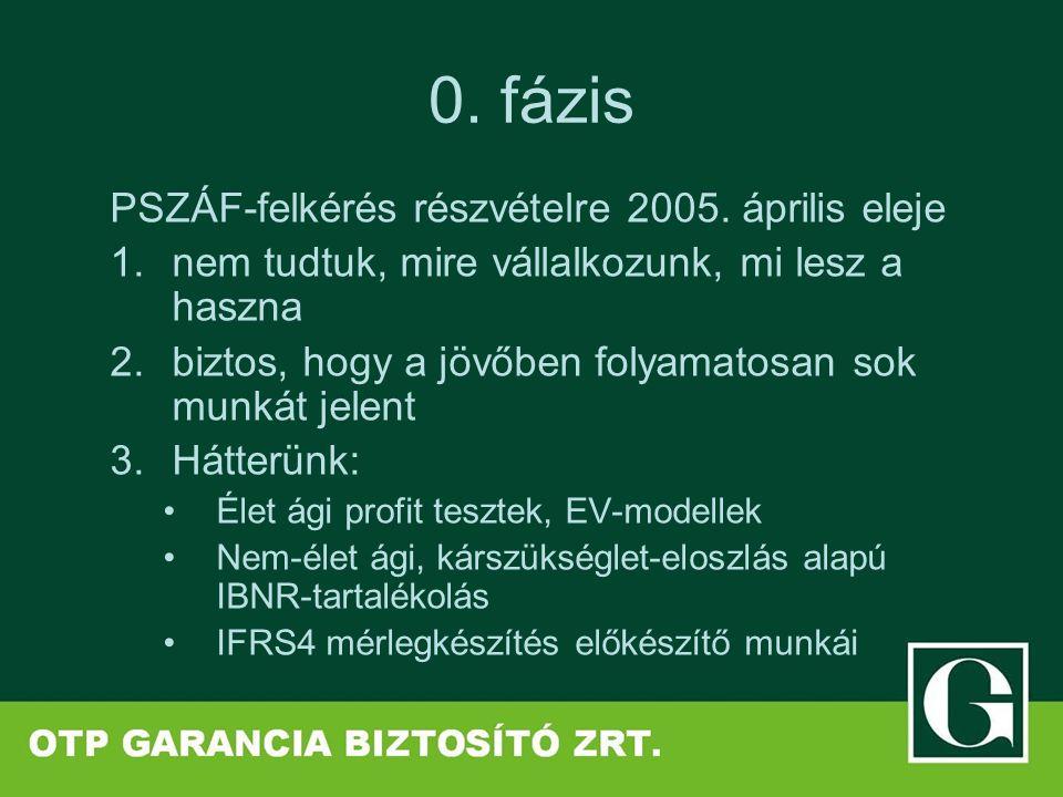0. fázis PSZÁF-felkérés részvételre 2005. április eleje 1.nem tudtuk, mire vállalkozunk, mi lesz a haszna 2.biztos, hogy a jövőben folyamatosan sok mu