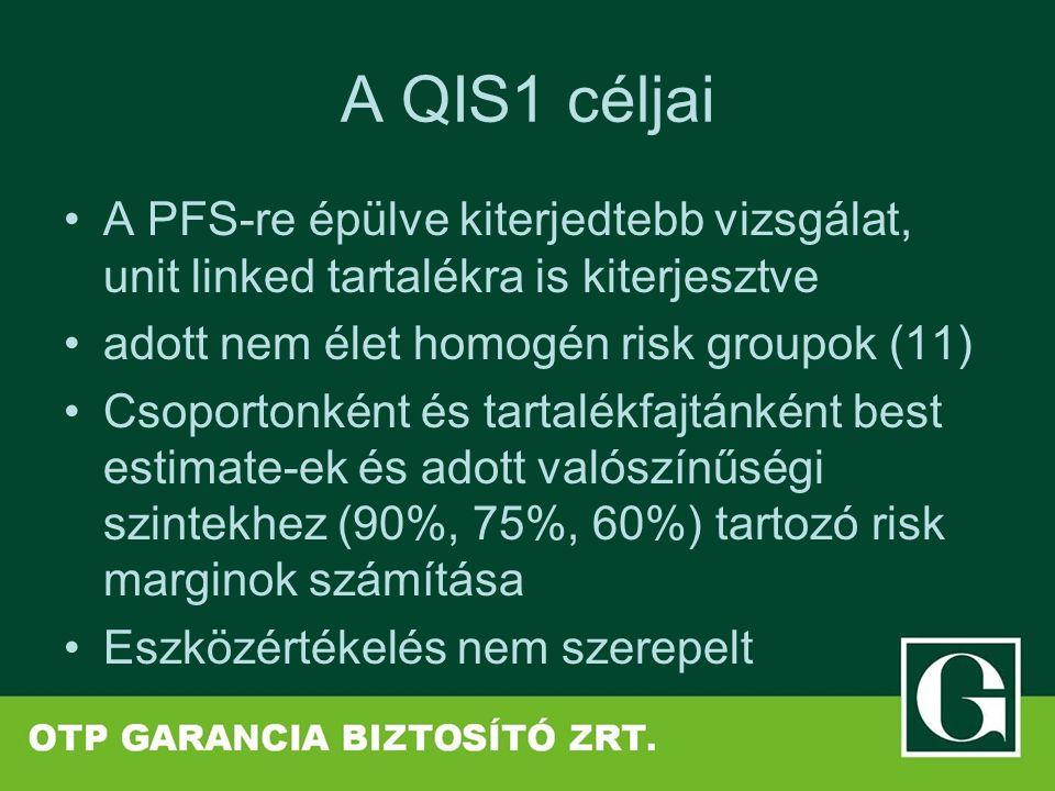 A QIS1 céljai A PFS-re épülve kiterjedtebb vizsgálat, unit linked tartalékra is kiterjesztve adott nem élet homogén risk groupok (11) Csoportonként és tartalékfajtánként best estimate-ek és adott valószínűségi szintekhez (90%, 75%, 60%) tartozó risk marginok számítása Eszközértékelés nem szerepelt