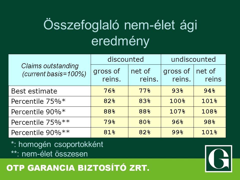 Összefoglaló nem-élet ági eredmény Claims outstanding (current basis=100%) discountedundiscounted gross of reins. net of reins. gross of reins. net of