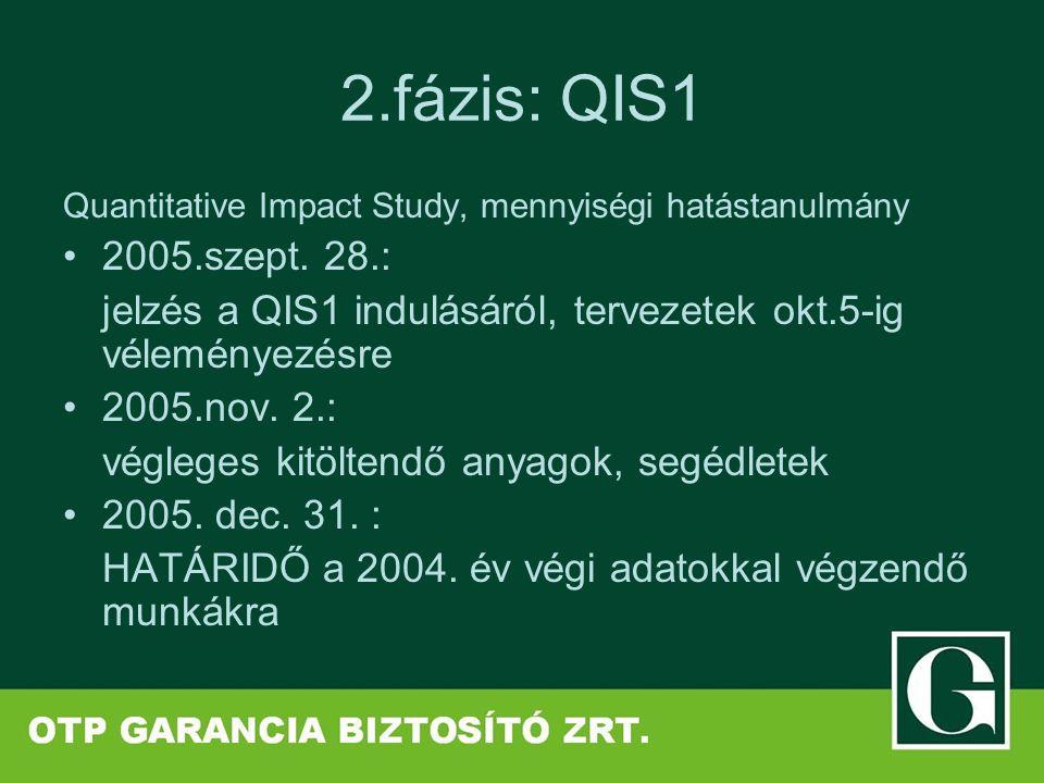 2.fázis: QIS1 Quantitative Impact Study, mennyiségi hatástanulmány 2005.szept. 28.: jelzés a QIS1 indulásáról, tervezetek okt.5-ig véleményezésre 2005