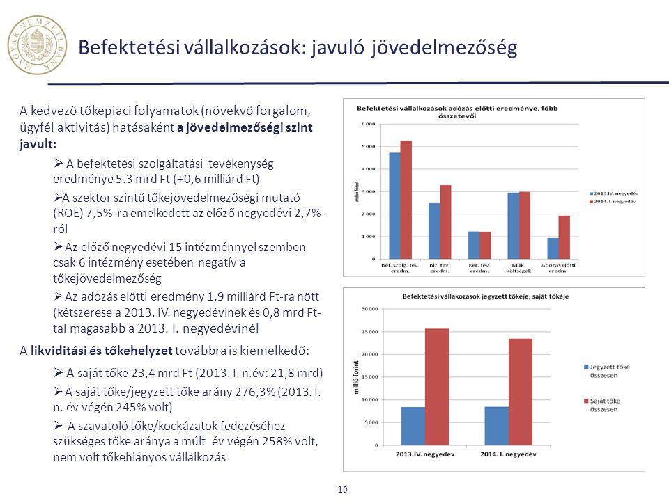 Befektetési vállalkozások: javuló jövedelmezőség A kedvező tőkepiaci folyamatok (növekvő forgalom, ügyfél aktivitás) hatásaként a jövedelmezőségi szin