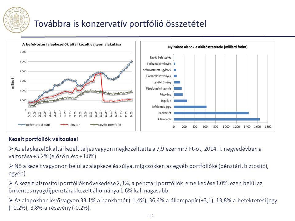 Továbbra is konzervatív portfólió összetétel Kezelt portfóliók változásai  Az alapkezelők által kezelt teljes vagyon megközelítette a 7,9 ezer mrd Ft