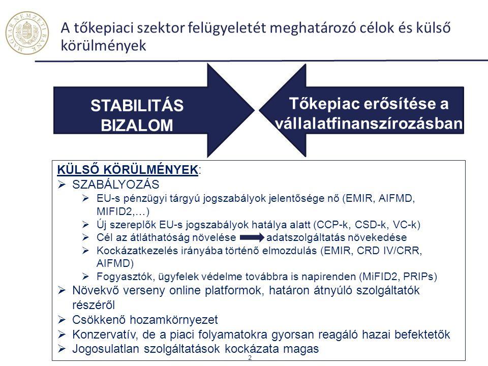 A tőkepiaci szektor felügyeletét meghatározó célok és külső körülmények 2 STABILITÁS BIZALOM Tőkepiac erősítése a vállalatfinanszírozásban KÜLSŐ KÖRÜL