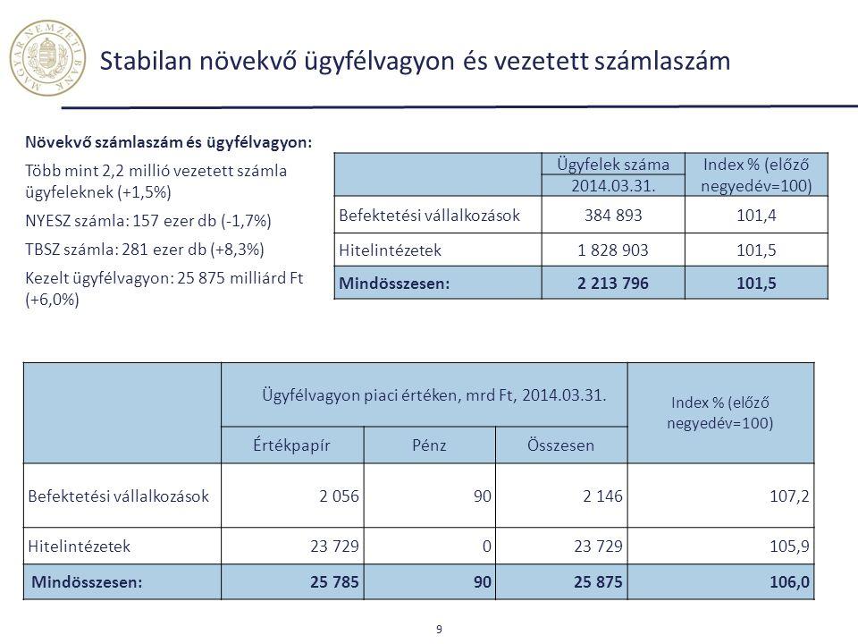 Stabilan növekvő ügyfélvagyon és vezetett számlaszám Ügyfelek számaIndex % (előző negyedév=100) 2014.03.31. Befektetési vállalkozások384 893101,4 Hite
