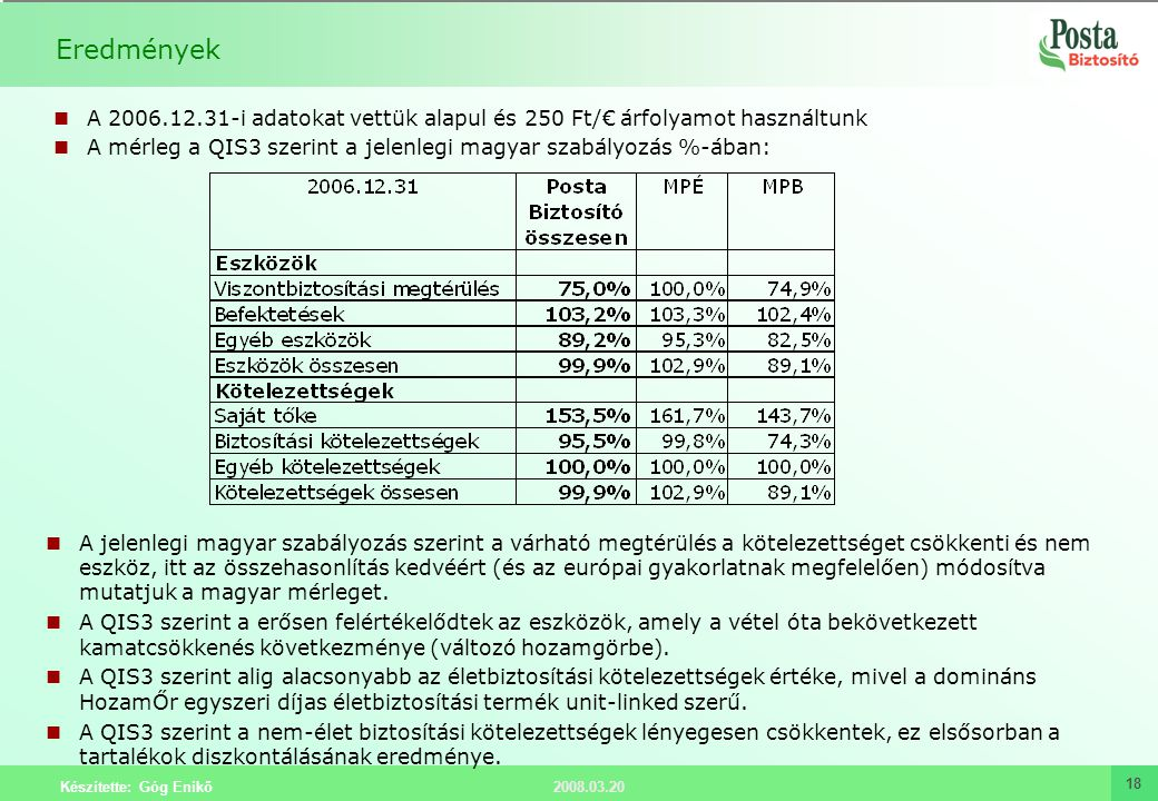 2008.03.20 Készítette: Góg Enikő 18 Eredmények A 2006.12.31-i adatokat vettük alapul és 250 Ft/€ árfolyamot használtunk A mérleg a QIS3 szerint a jele