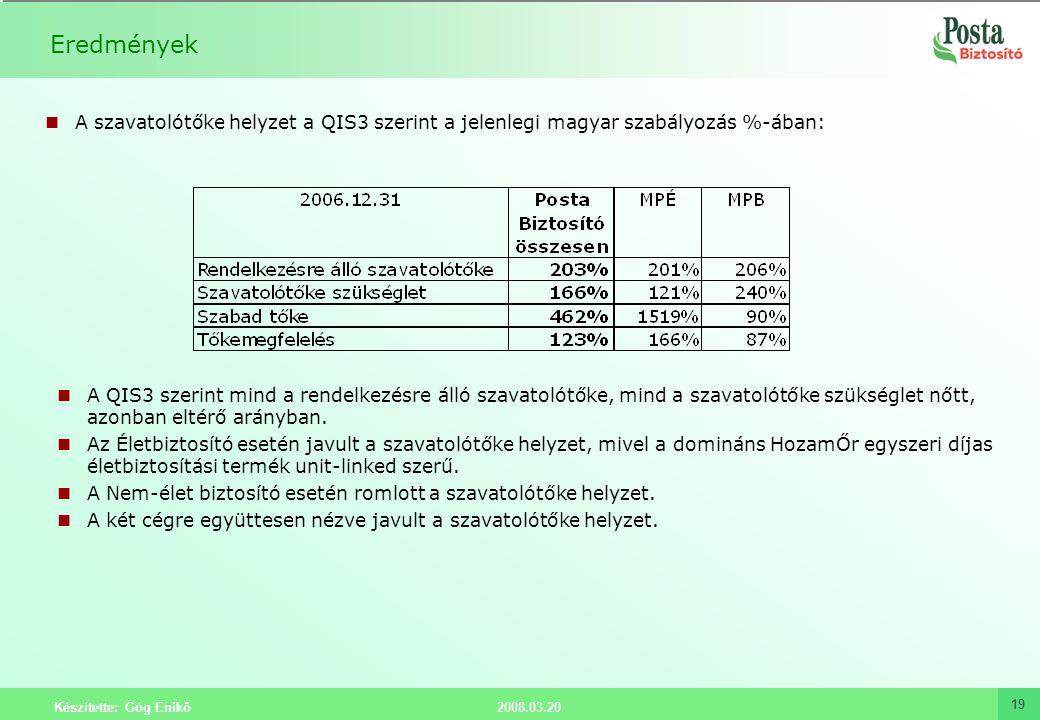 2008.03.20 Készítette: Góg Enikő 19 Eredmények A szavatolótőke helyzet a QIS3 szerint a jelenlegi magyar szabályozás %-ában: A QIS3 szerint mind a ren
