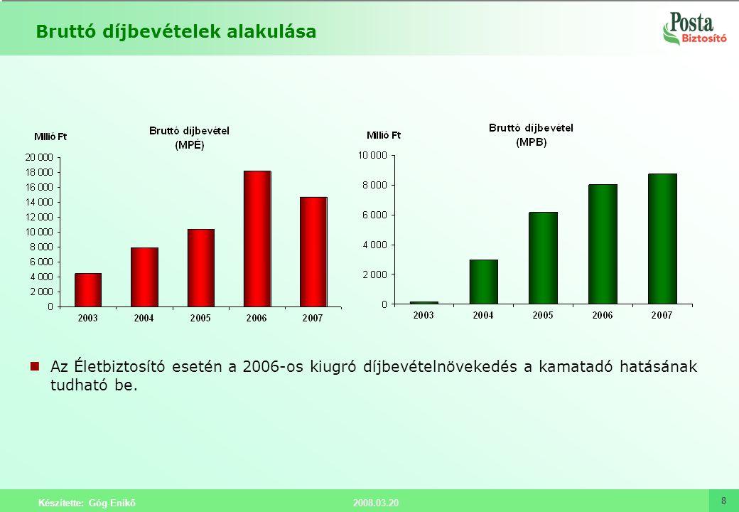 2008.03.20 Készítette: Góg Enikő 8 Bruttó díjbevételek alakulása Az Életbiztosító esetén a 2006-os kiugró díjbevételnövekedés a kamatadó hatásának tud