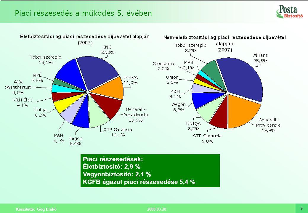 2008.03.20 Készítette: Góg Enikő 9 Piaci részesedés a működés 5. évében Piaci részesedések: Életbiztosító: 2,9 % Vagyonbiztosító: 2,1 % KGFB ágazat pi