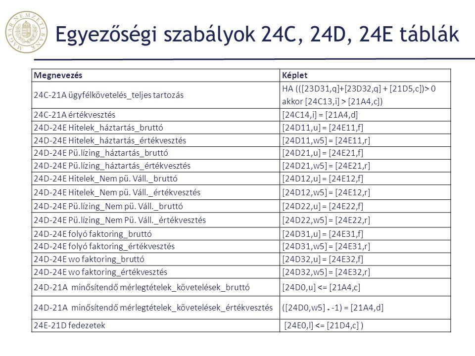 Egyezőségi szabályok 24C, 24D, 24E táblák MegnevezésKéplet 24C-21A ügyfélkövetelés_teljes tartozás HA (([23D31,q]+[23D32,q] + [21D5,c])> 0 akkor [24C13,i] > [21A4,c]) 24C-21A értékvesztés[24C14,i] = [21A4,d] 24D-24E Hitelek_háztartás_bruttó[24D11,u] = [24E11,f] 24D-24E Hitelek_háztartás_értékvesztés[24D11,w5] = [24E11,r] 24D-24E Pü.lízing_háztartás_bruttó[24D21,u] = [24E21,f] 24D-24E Pü.lízing_háztartás_értékvesztés[24D21,w5] = [24E21,r] 24D-24E Hitelek_Nem pü.