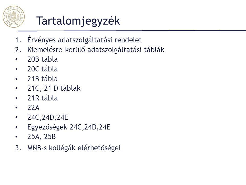 Tartalomjegyzék 1.Érvényes adatszolgáltatási rendelet 2.Kiemelésre kerülő adatszolgáltatási táblák 20B tábla 20C tábla 21B tábla 21C, 21 D táblák 21R tábla 22A 24C,24D,24E Egyezőségek 24C,24D,24E 25A, 25B 3.MNB-s kollégák elérhetőségei