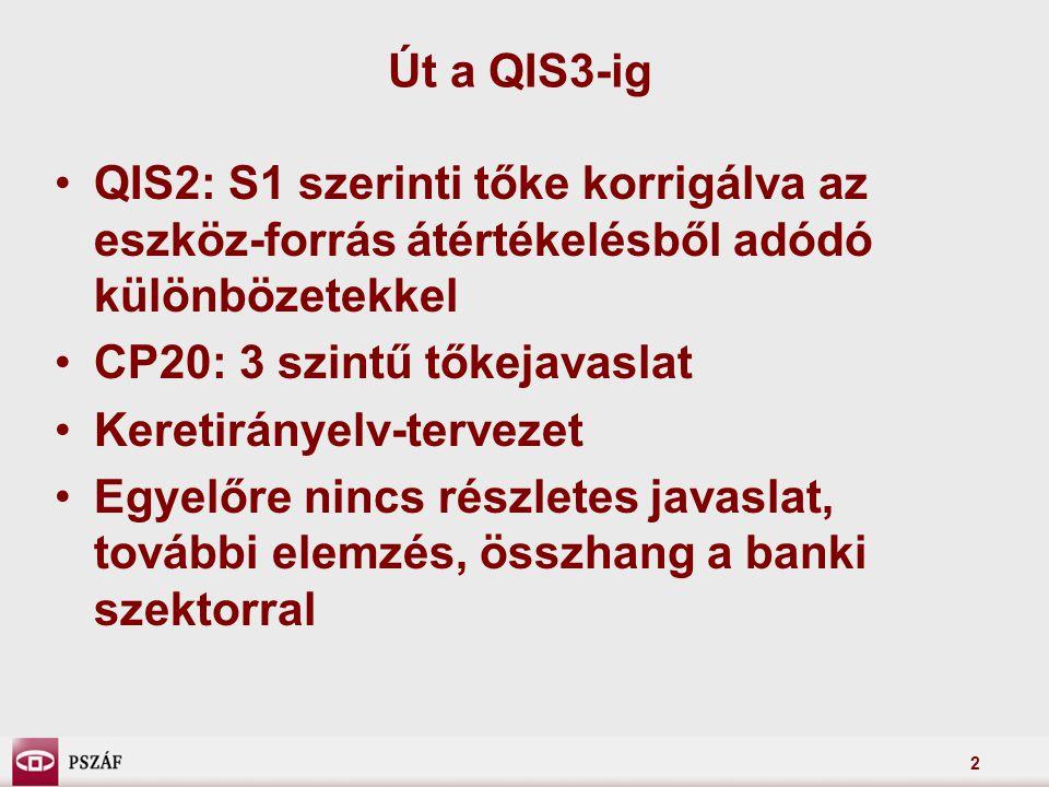 2 Út a QIS3-ig QIS2: S1 szerinti tőke korrigálva az eszköz-forrás átértékelésből adódó különbözetekkel CP20: 3 szintű tőkejavaslat Keretirányelv-tervezet Egyelőre nincs részletes javaslat, további elemzés, összhang a banki szektorral