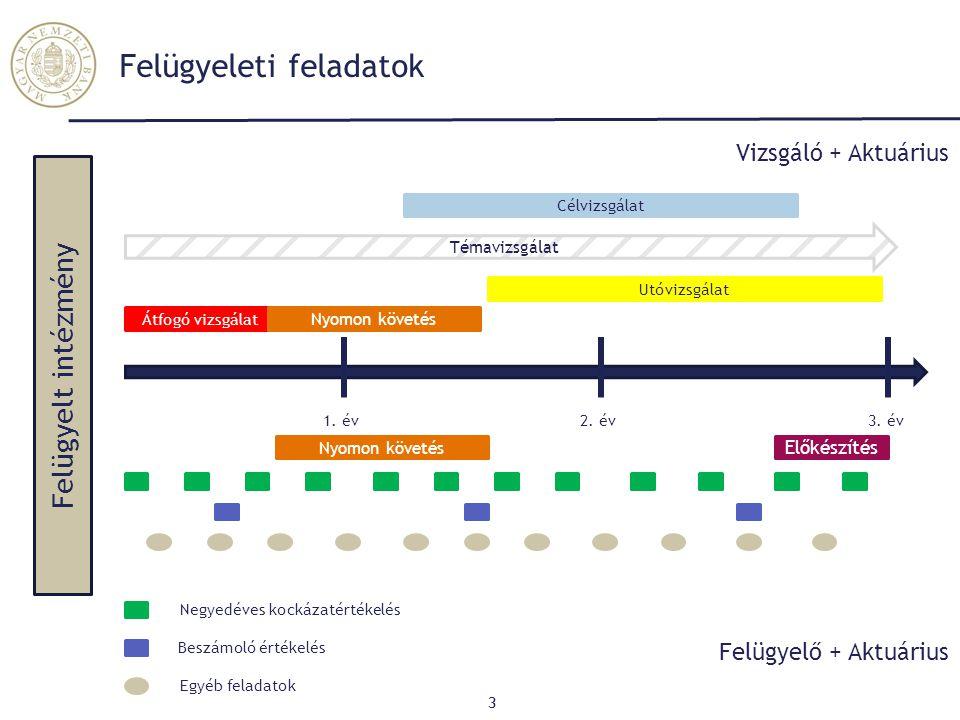Vállalatirányítás - Tulajdonosi joggyakorlás 14 AEGON Groupama UNIQA Posta Bizt.