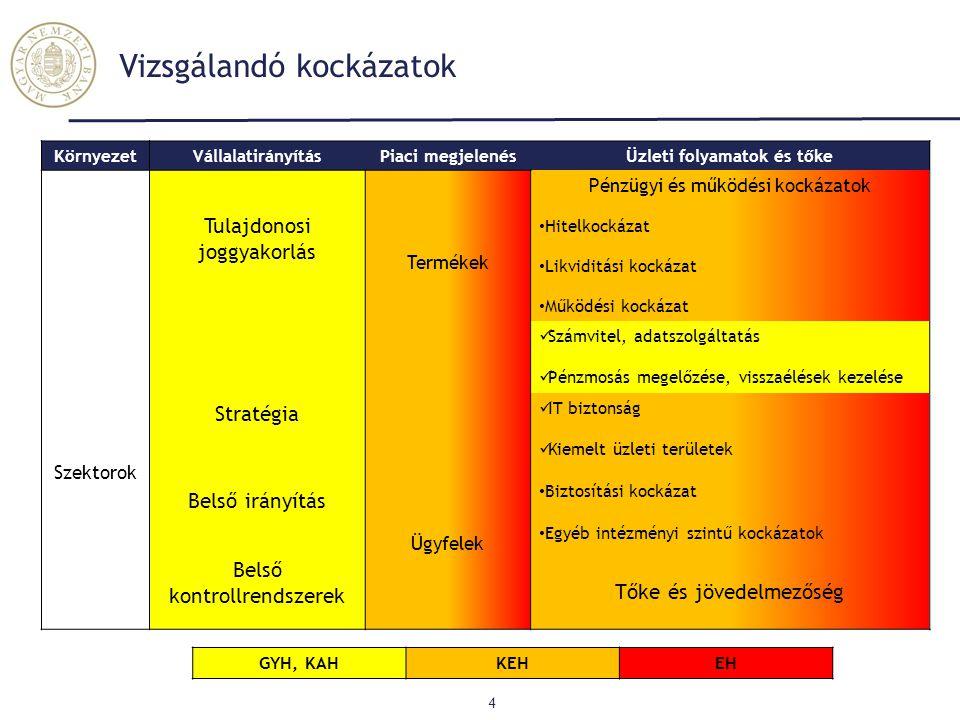 Biztosítói vizsgálatok 5 AEGON Groupama UNIQA K&H Posta Bizt.