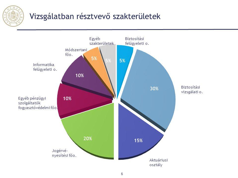 Üzleti folyamatok és tőke - Pénzügyi és működési kockázatok (2) 27 AEGON UNIQA K&H Posta Bizt.