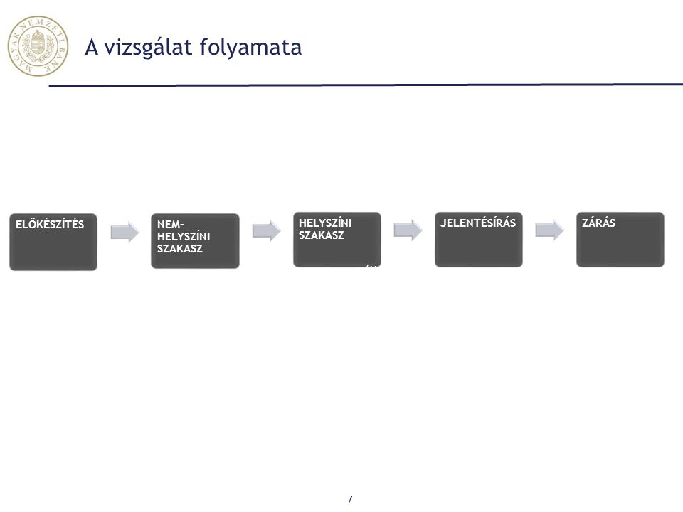 Vállalatirányítás - Belső kontrollrendszer (1) 18 Groupama UNIQA K&H Posta Bizt.