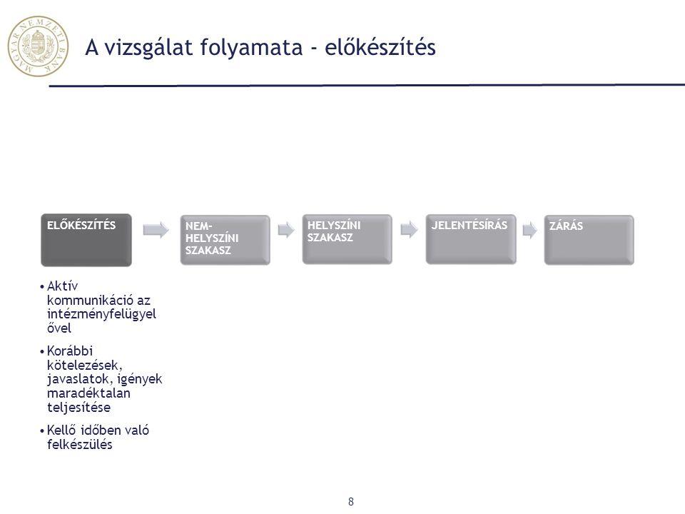 A vizsgálat folyamata - előkészítés 8 AEGON Generali AEGON ELŐKÉSZÍTÉS Aktív kommunikáció az intézményfelügyel ővel Korábbi kötelezések, javaslatok, i