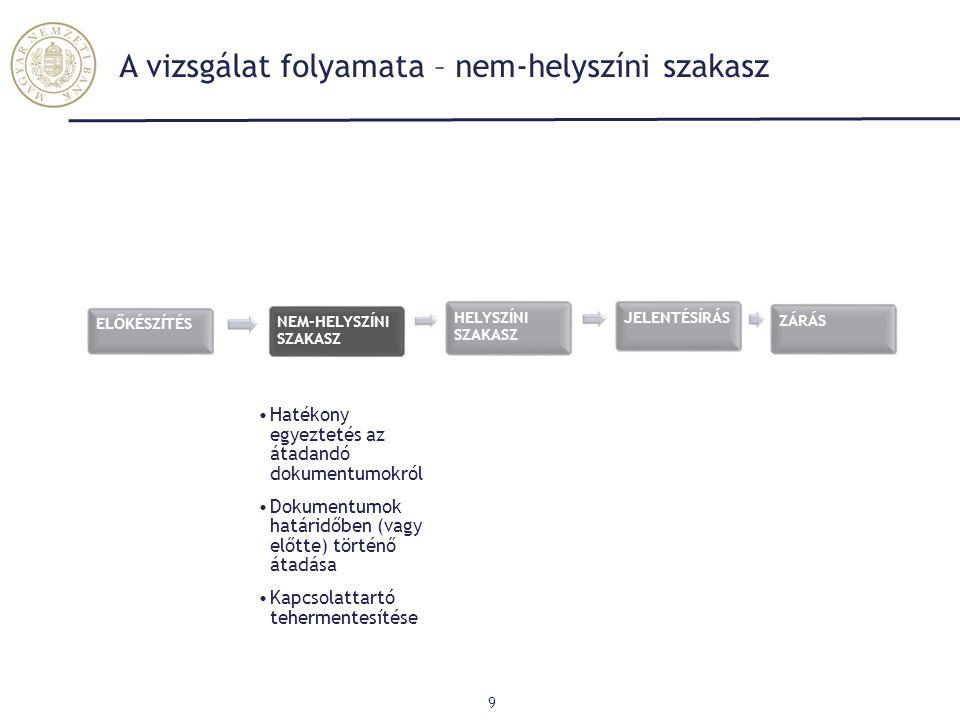 A vizsgálat folyamata – nem-helyszíni szakasz 9 AEGON K&H Generali AEGON UNIQA ELŐKÉSZÍTÉS NEM-HELYSZÍNI SZAKASZ Hatékony egyeztetés az átadandó dokum
