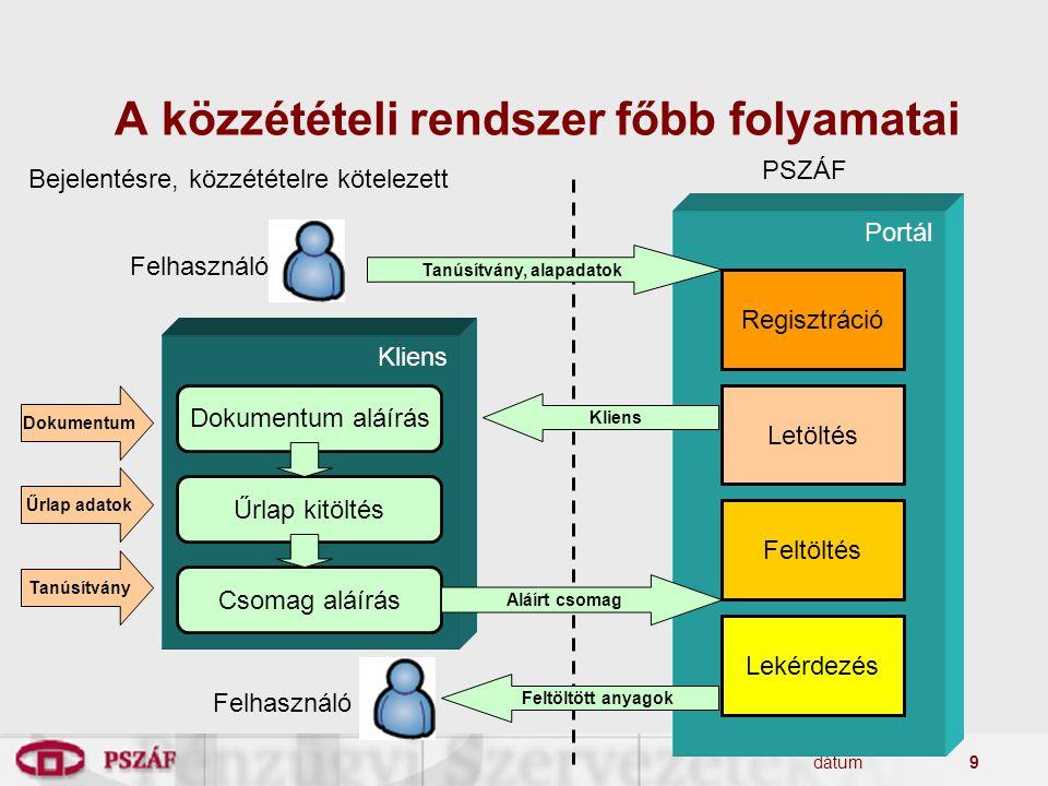 dátum9 A közzétételi rendszer főbb folyamatai PSZÁF Bejelentésre, közzétételre kötelezett Regisztráció Letöltés Feltöltés Lekérdezés Portál Dokumentum