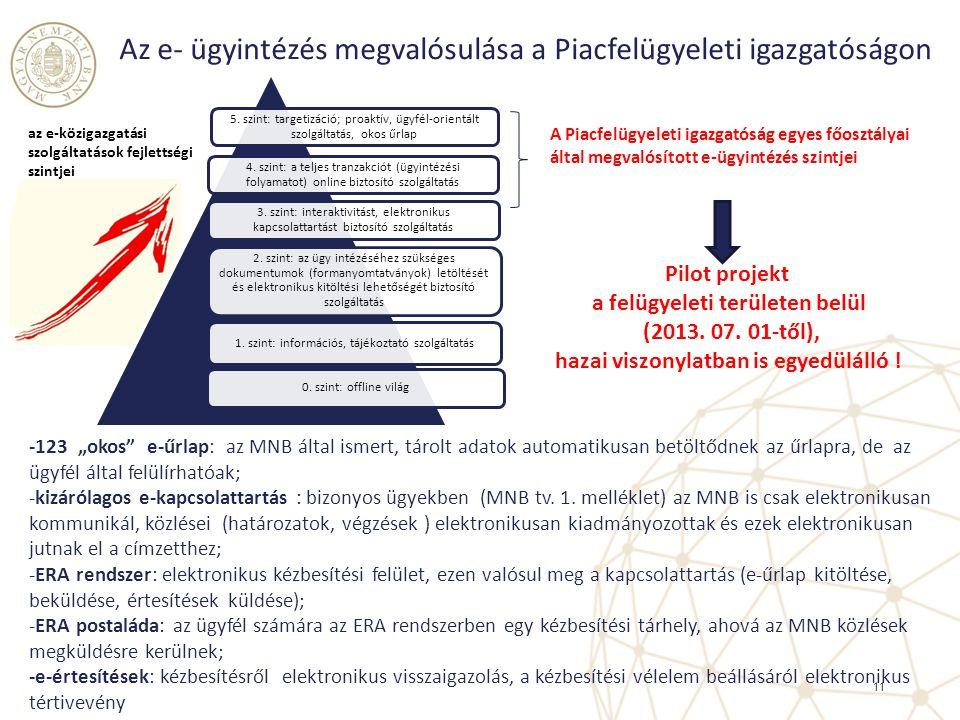 11 5. szint: targetizáció; proaktív, ügyfél-orientált szolgáltatás, okos űrlap 4. szint: a teljes tranzakciót (ügyintézési folyamatot) online biztosít