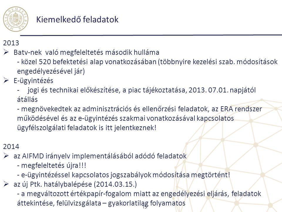 Kiemelkedő feladatok 15 2013  Batv-nek való megfeleltetés második hulláma - közel 520 befektetési alap vonatkozásában (többnyire kezelési szab. módos