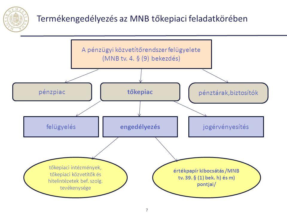 Termékengedélyezés az MNB tőkepiaci feladatkörében 7 A pénzügyi közvetítőrendszer felügyelete (MNB tv. 4. § (9) bekezdés) pénzpiactőkepiac pénztárak,b