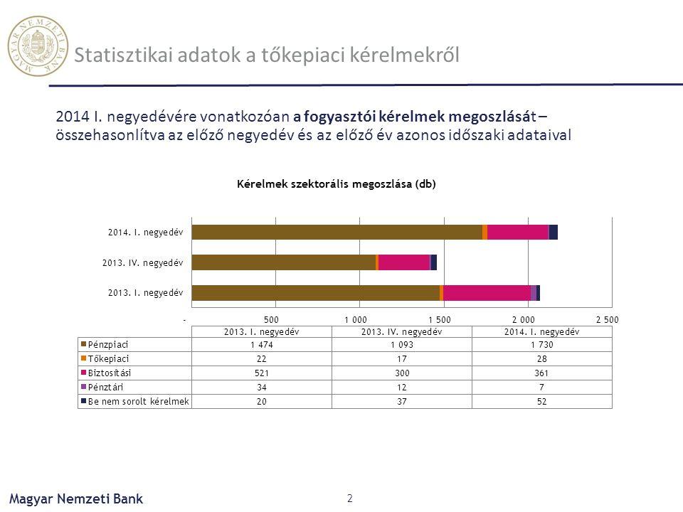 Magyar Nemzeti Bank Statisztikai adatok a tőkepiaci kérelmekről 2014 I. negyedévére vonatkozóan a fogyasztói kérelmek megoszlását – összehasonlítva az