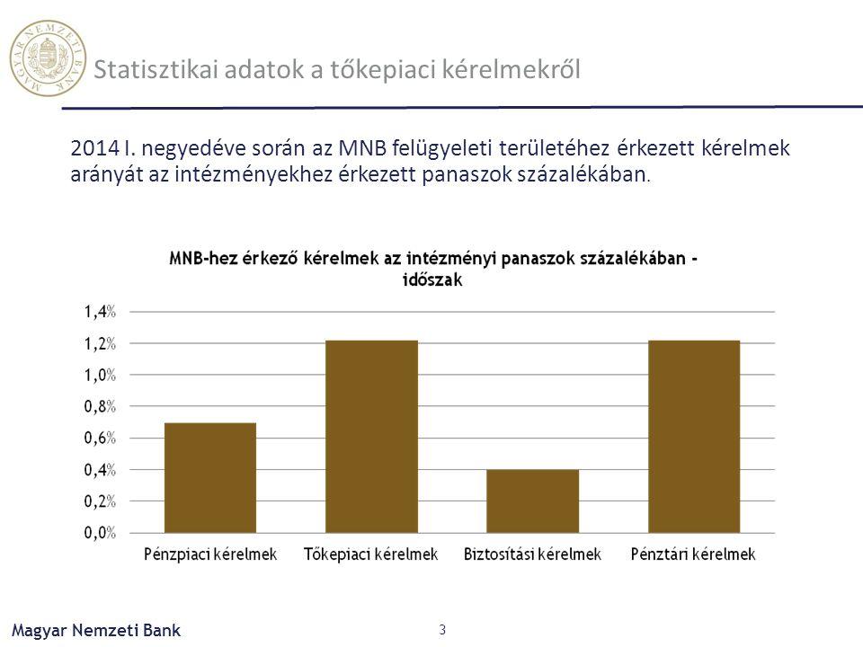 Magyar Nemzeti Bank Statisztikai adatok a tőkepiaci kérelmekről 3 2014 I. negyedéve során az MNB felügyeleti területéhez érkezett kérelmek arányát az