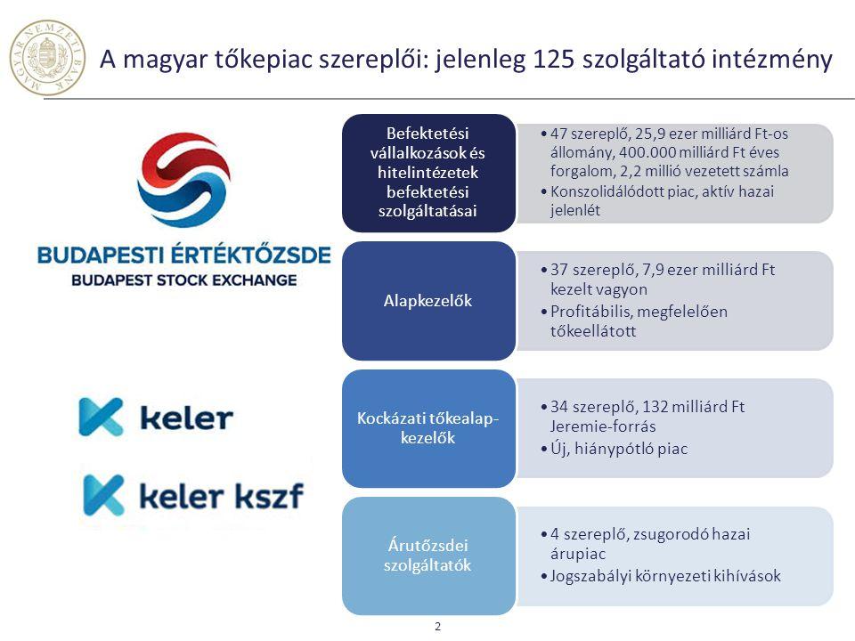 47 szereplő, 25,9 ezer milliárd Ft-os állomány, 400.000 milliárd Ft éves forgalom, 2,2 millió vezetett számla Konszolidálódott piac, aktív hazai jelen