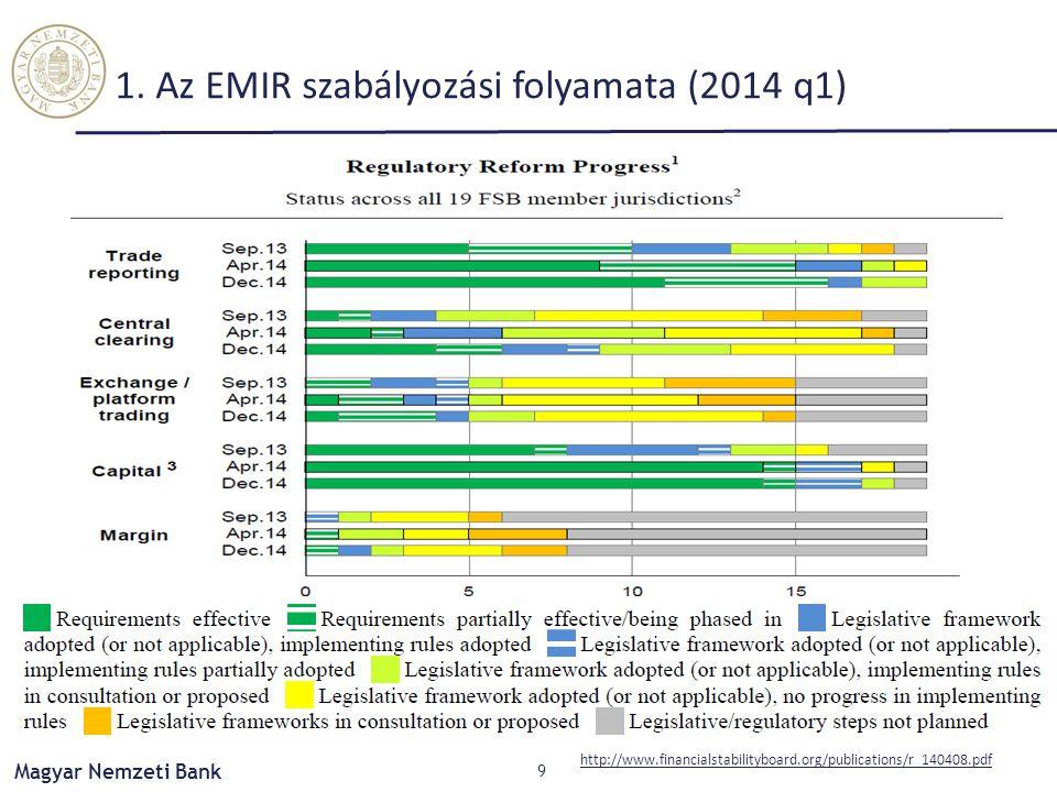 Magyar Nemzeti Bank 1. Az EMIR szabályozási folyamata (2014 q1) 9 http://www.financialstabilityboard.org/publications/r_140408.pdf