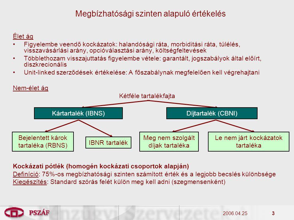 2006.04.254 Szegmentálás Aggregált értékek: Élet-, egészség-, nem-életbiztosítások technikai tartalékai Kiegészítő információk: Nem-élet ág: Diszkontálás nélküli tartalékérték megadása Élet ág: A teljes portfolió aggregált visszavásárlási értékének megadása Megbízhatósági szinten alapuló értékelés Nem-élet ág: A számviteli irányelvnek megfelelőenÉlet ág: Ad-hoc csoportosítás 1.Baleset és betegség 2.Jármű felelősség 3.Jármű casco 4.Szállítmány 5.Tűz és vagyon 6.Általános felelősség 7.Hitel és kezesség 8.Jogvédelem 9.Segítségnyújtás 10.Egyéb nem-élet 11.Viszontbiztosítás 1.Nyereségrészesedéses szerződések 2.A szerződő által viselt befektetési kockázatú szerződések 3.Nyereségrészesedés nélküli egyéb szerződések (kivéve az egészségbiztosításokat) 4.Viszontbiztosítás