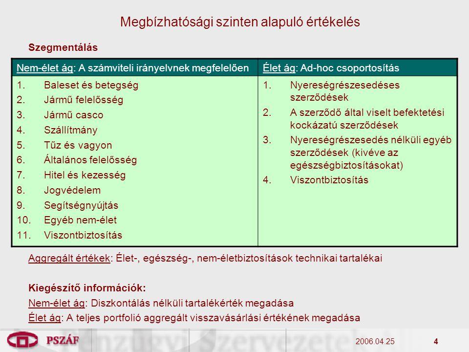 2006.04.254 Szegmentálás Aggregált értékek: Élet-, egészség-, nem-életbiztosítások technikai tartalékai Kiegészítő információk: Nem-élet ág: Diszkontá