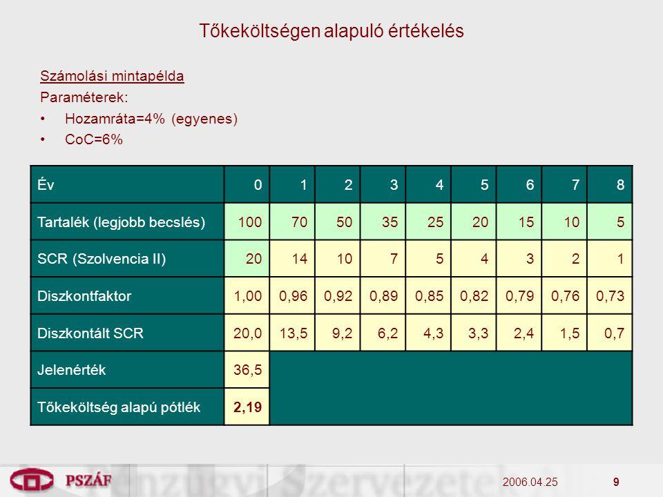 2006.04.259 Számolási mintapélda Paraméterek: Hozamráta=4% (egyenes) CoC=6% Tőkeköltségen alapuló értékelés Év012345678 Tartalék (legjobb becslés)1007