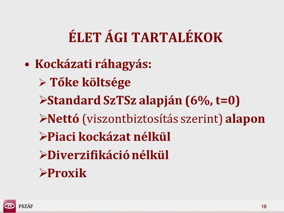 10 ÉLET ÁGI TARTALÉKOK Kockázati ráhagyás:  Tőke költsége  Standard SzTSz alapján (6%, t=0)  Nettó (viszontbiztosítás szerint) alapon  Piaci kockázat nélkül  Diverzifikáció nélkül  Proxik