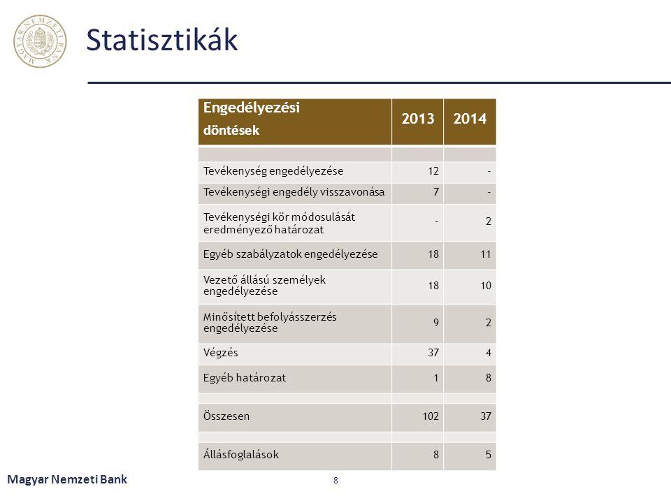 Statisztikák Engedélyezési döntések 20132014 Tevékenység engedélyezése12- Tevékenységi engedély visszavonása7- Tevékenységi kör módosulását eredményez