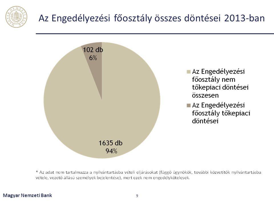 Köszönöm a figyelmet! Magyar Nemzeti Bank 10