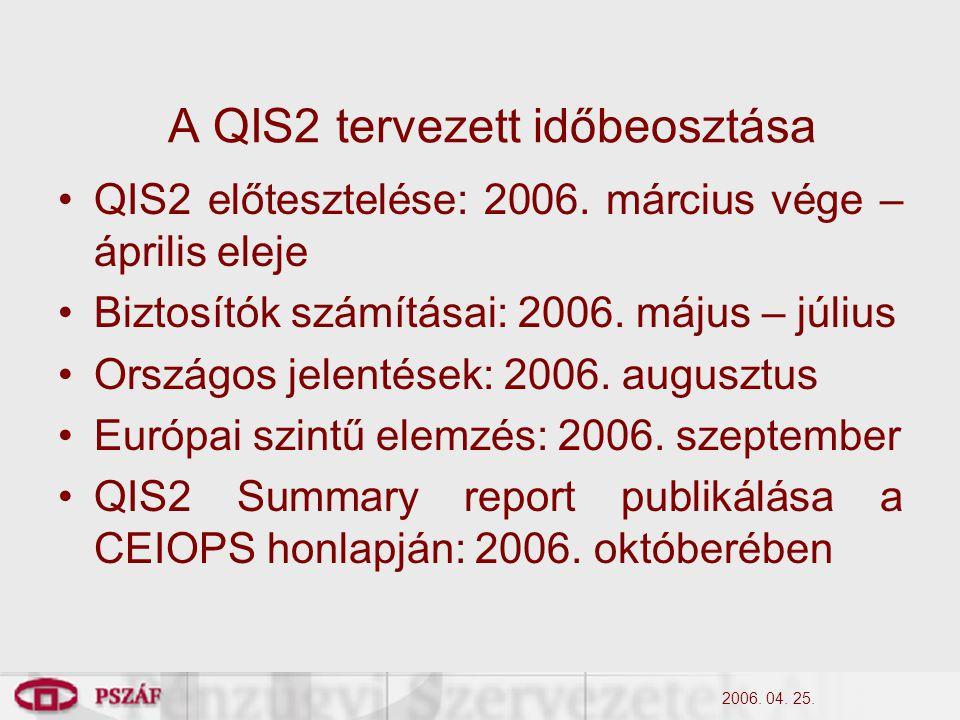 2006. 04. 25. A QIS2 tervezett időbeosztása QIS2 előtesztelése: 2006.