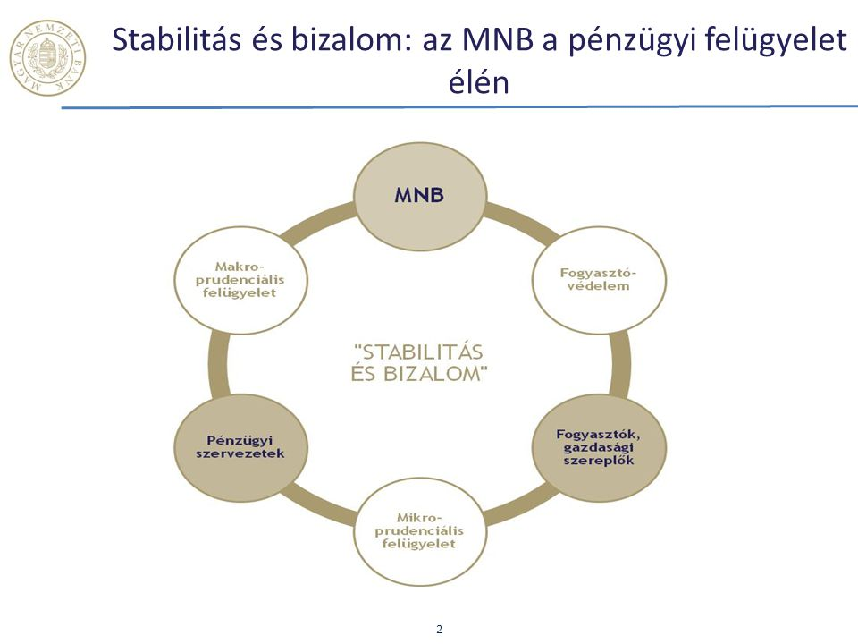 Erős és integrált felügyeleti stratégia 3 SZEKTORÁLIS INTEGRÁCIÓ Célok megerősített felügyeleti eszköztár alkalmazása határozott jogérvényesítés eredményes fogyasztóvédelem és piacfelügyelet aktív szabályozói szerep hatékony nemzetközi képviselet Célok megerősített felügyeleti eszköztár alkalmazása határozott jogérvényesítés eredményes fogyasztóvédelem és piacfelügyelet aktív szabályozói szerep hatékony nemzetközi képviselet Küldetés stabilitás fenntartása ellenállóképesség növelése üzleti és gazdasági kockázatok feltárása rendszerszintű kockázatok kezelése közbizalom erősítése fogyasztók érdekeinek védelme Küldetés stabilitás fenntartása ellenállóképesség növelése üzleti és gazdasági kockázatok feltárása rendszerszintű kockázatok kezelése közbizalom erősítése fogyasztók érdekeinek védelme makroprudenciális felügyelet mikroprudenciális felügyelet fogyasztóvédelem pénzügyi felügyelet biztosítók pénztárak pénzpiac tőkepiac Funkcionális integráció