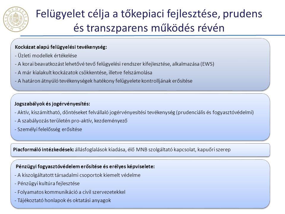 """Tőkepiac fejlesztése a vállalati """"mobilitás erősítésének érdekében Forrás: 2012 KSH 6 878 db nagyvállalkozás 4 604 db középvállalkozás 25 174 db kisvállalkozás 598 389 db mikrovállalkozás Tőkepiac Hitelpiac Bankhitelek Hiteljellegű tőkepiaci instrumentumok Equity jellegű tőkepiaci termékek"""