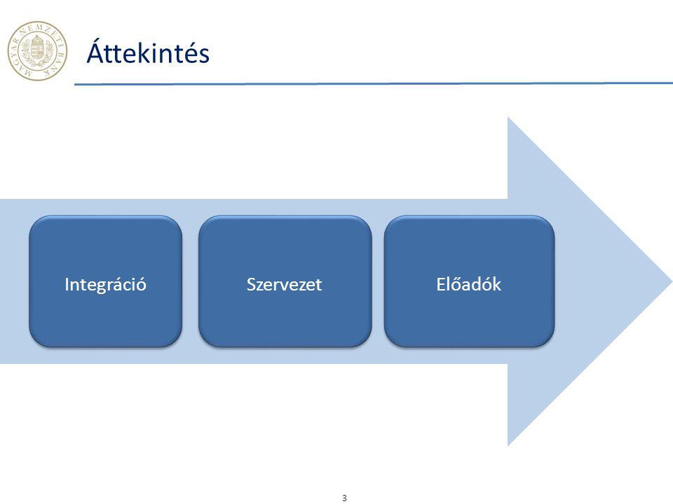 IntegrációSzervezetElőadók Áttekintés 3