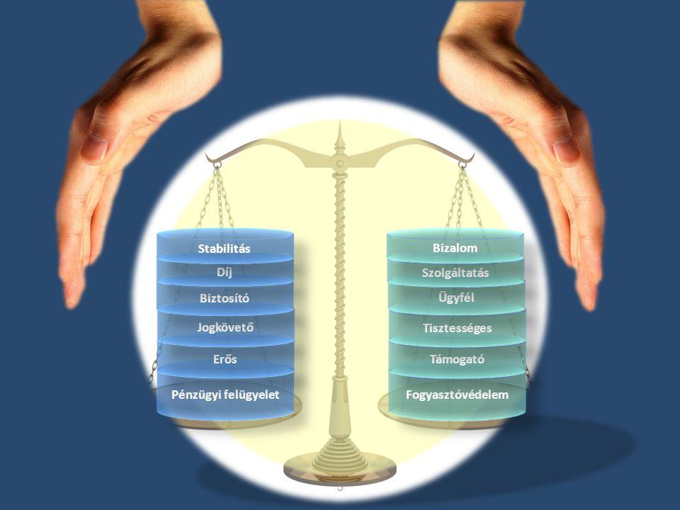 5 Pénzügyi felügyelet Erős Jogkövető Fogyasztóvédelem Támogató Tisztességes Biztosító Ügyfél Díj Szolgáltatás Stabilitás Bizalom