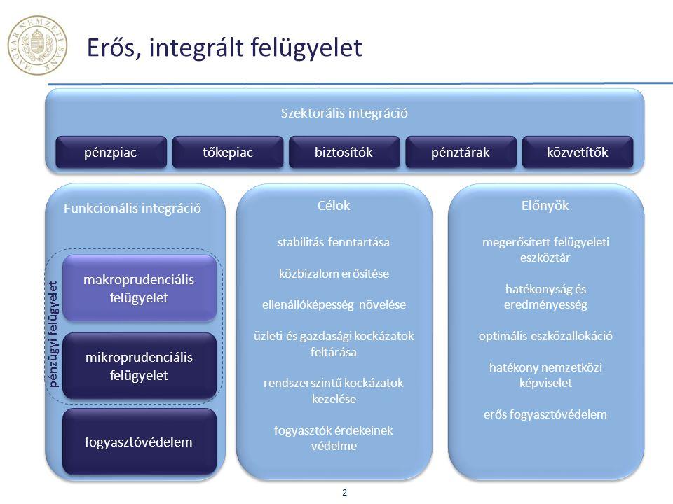Erős, integrált felügyelet 2 Szektorális integráció Előnyök megerősített felügyeleti eszköztár hatékonyság és eredményesség optimális eszközallokáció