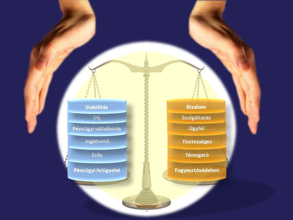 Az MNB céljai a pénzügyi vállalkozások felügyelése területén 4 Erős, támogató felügyelet Jogkövető, tisztességes magatartás határozott, gyors intézkedések rendszeres konzultáció jogszabályi megfelelés ügyfélbarát viselkedés preventív szemlélet nemzetközi érdekképviselet jogszabály módosítások kezdeményezése szektor iránti bizalom erősítése gyakorlat és szabályzatok összhangja fenntartható üzleti modell hosszú távú szolvencia transzparens szolgáltatások értékesítési csatornák kontrollja közvetítők képzése fogyasztóvédelmi fókusz Jogszabálykövetés támogatása Felügyelési célokPiaci elvárások