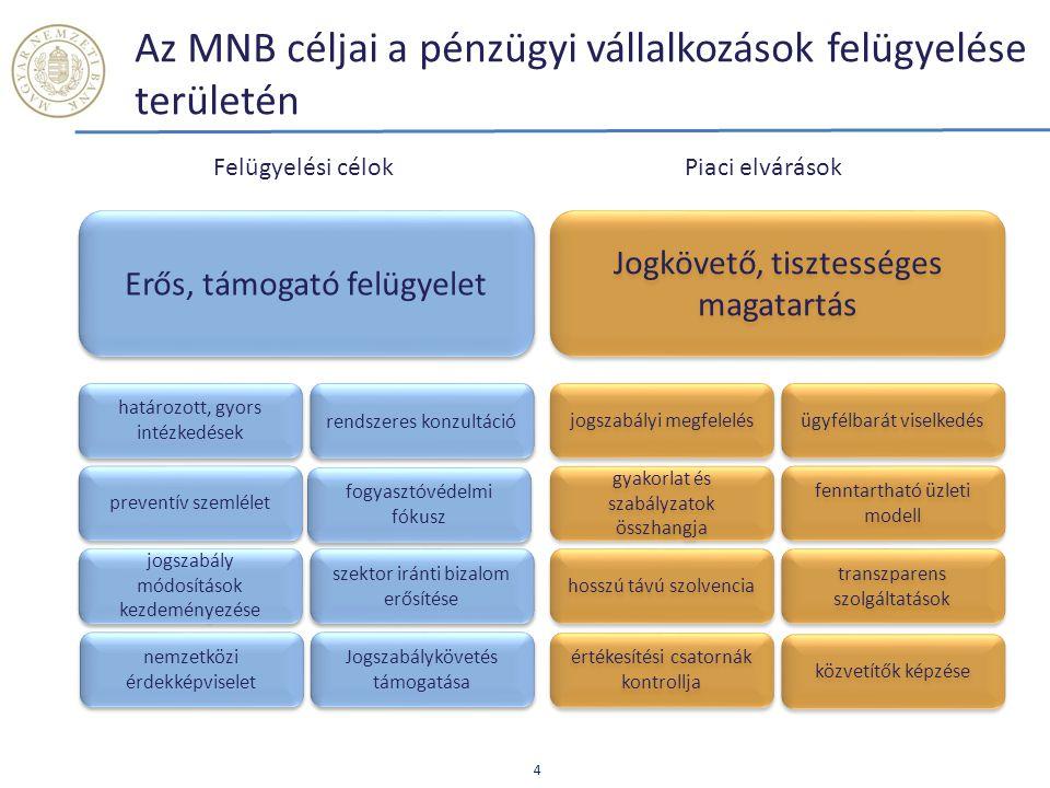 Az MNB céljai a pénzügyi vállalkozások felügyelése területén 4 Erős, támogató felügyelet Jogkövető, tisztességes magatartás határozott, gyors intézked