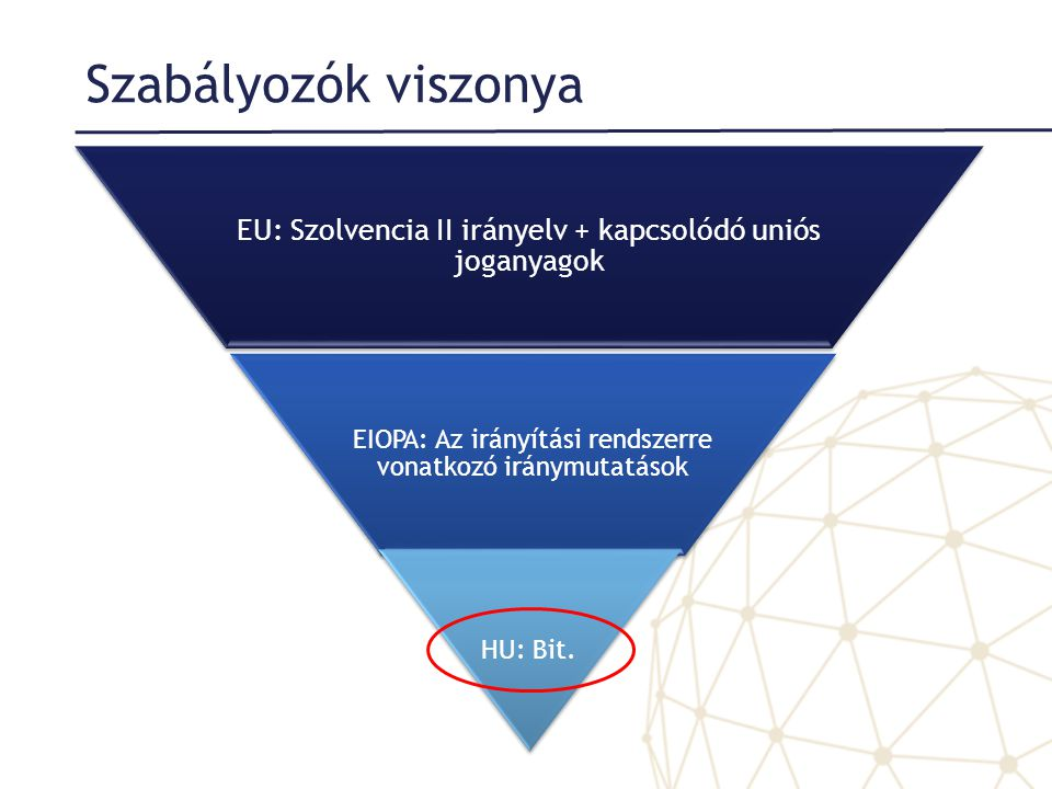 Szabályozók viszonya EU: Szolvencia II irányelv + kapcsolódó uniós joganyagok EIOPA: Az irányítási rendszerre vonatkozó iránymutatások HU: Bit.