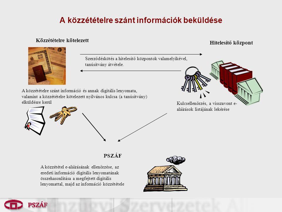 A közzétételre szánt információk beküldése A közzététel e-aláírásának ellenőrzése, az eredeti információ digitális lenyomatának összehasonlítása a meg