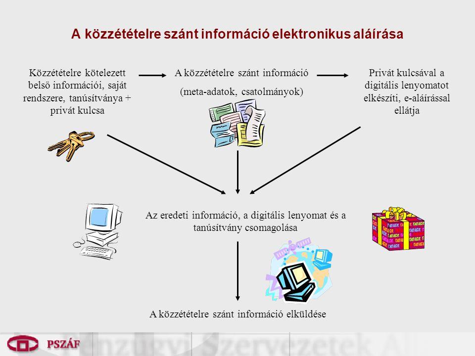 A közzétételre szánt információ elektronikus aláírása Közzétételre kötelezett belső információi, saját rendszere, tanúsítványa + privát kulcsa A közzé