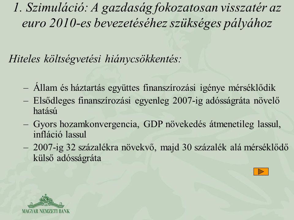 1. Szimuláció: A gazdaság fokozatosan visszatér az euro 2010-es bevezetéséhez szükséges pályához Hiteles költségvetési hiánycsökkentés: –Állam és házt